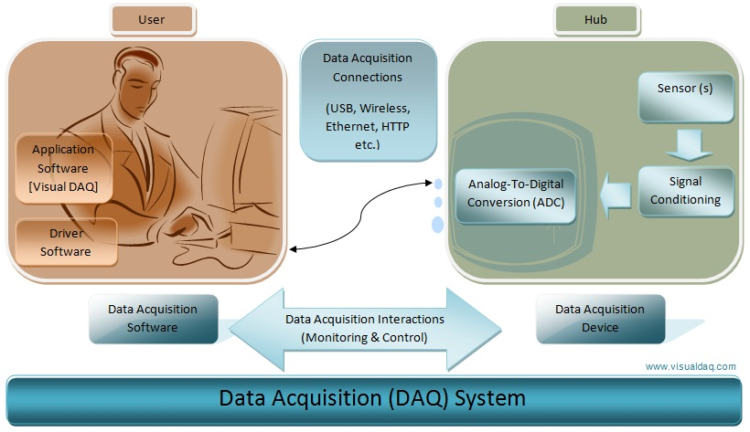 data acquisition system components